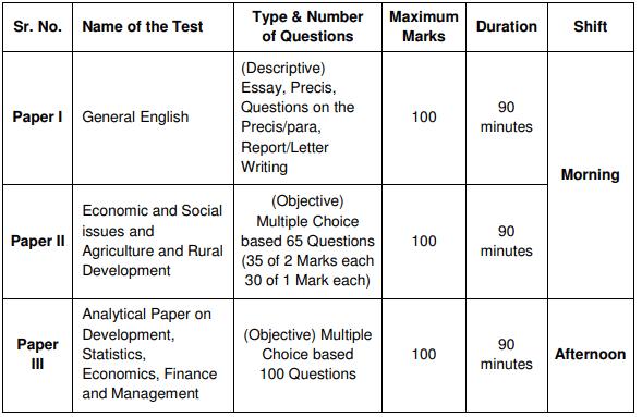 NABARD Grade B Exam Scheme