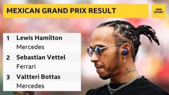 Lewis Hamilton won the Mexican Grand Prix