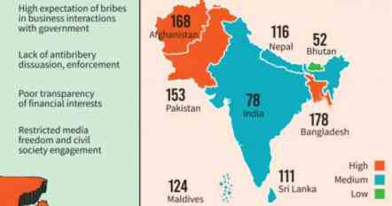 India ranked 78th in the Global Bribery Risk Index