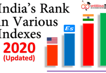 India's Rankings In Different Indices 2020
