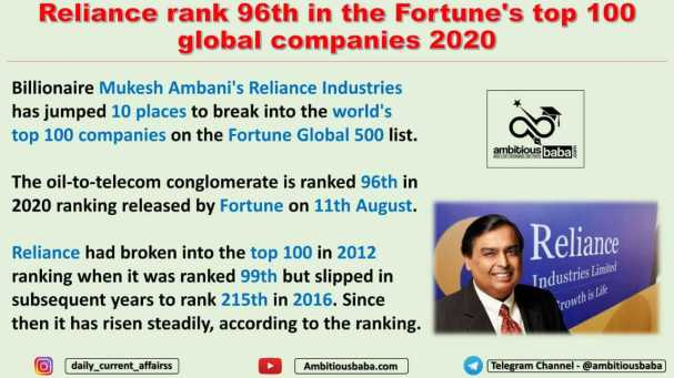 Reliance rank 96th in the Fortune's top 100 global companies 2020