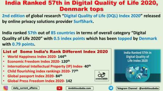 India Ranked 57th in Digital Quality of Life 2020, Denmark tops
