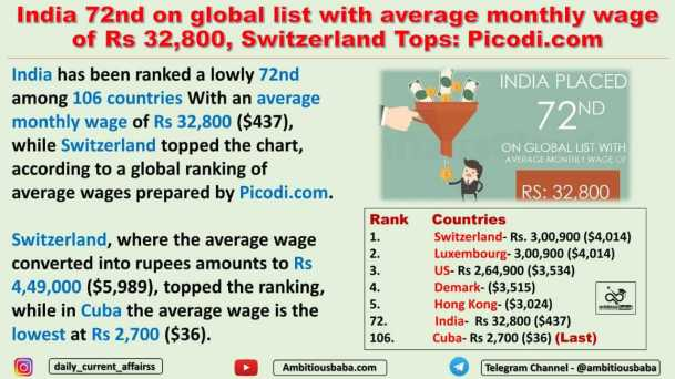 India 72nd on global list with average monthly wage of Rs 32,800, Switzerland Tops: Picodi.com