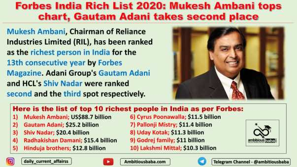 Forbes India Rich List 2020: Mukesh Ambani tops chart, Gautam Adani takes second place