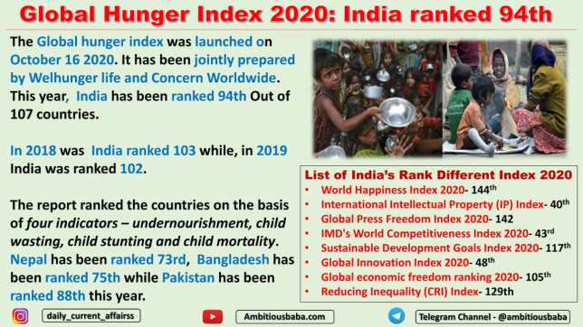 Global Hunger Index 2020: India ranked 94th
