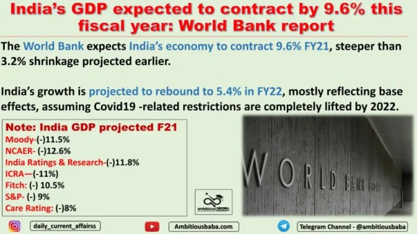 India's GDP expected to contract by 9.6% this fiscal year: World Bank report
