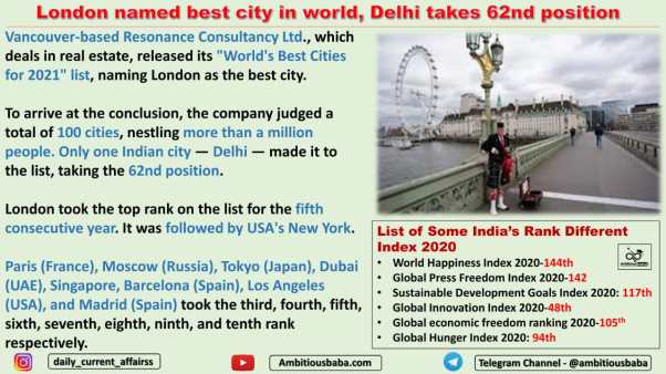 London named best city in world, Delhi takes 62nd position
