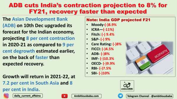 ADB cuts India's contraction projection to 8% for FY21, recovery faster than expected