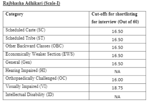 Rajbhasha Adhikari Cutoff