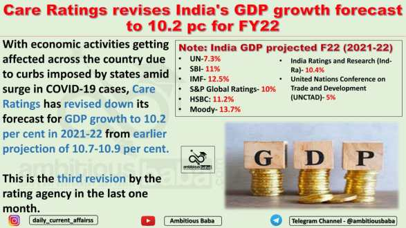 Care Ratings revises India's GDP growth forecast to 10.2 pc for FY22