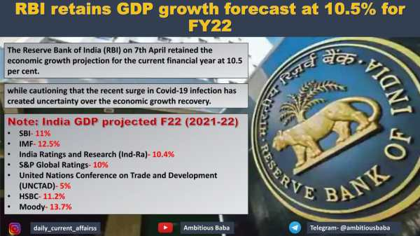 RBI retains GDP growth forecast at 10.5% for FY22