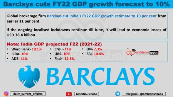 Barclays cuts FY22 GDP growth forecast to 10%