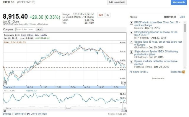 grafico google finance