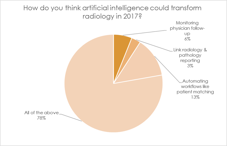Poll: How do you think artificial intelligence could affect radiology in 2017?