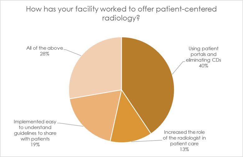 Poll: How has your organization worked to offer patient-centered radiology?