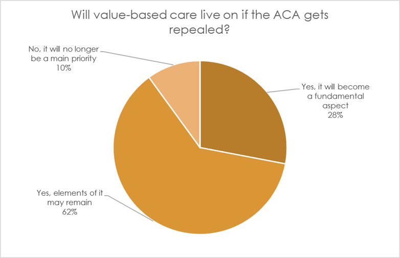Poll: Will Value-based care live on after the repeal of the ACA?