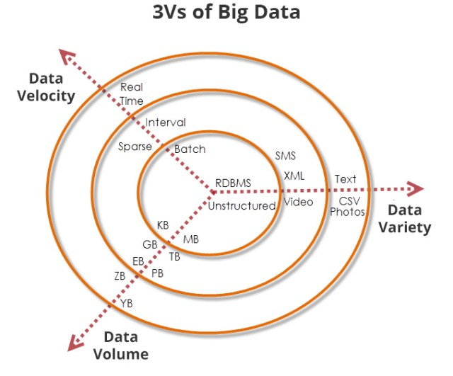 Ambrero blog IoT - The 3v's of Big Data