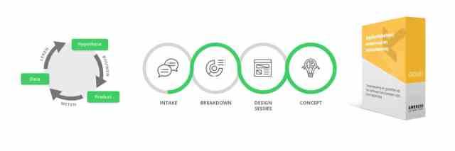 Ambrero Blog - 15 jaar Ambrero; ontwikkelingen in front end design: flat design