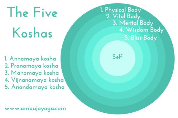 pancha-maya-koshas-infographic