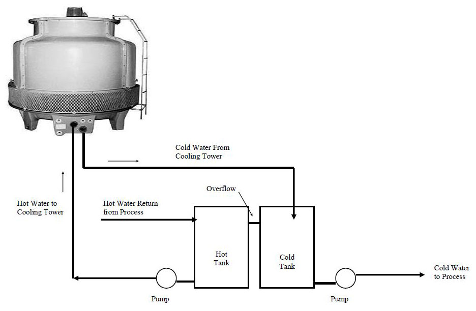 Marley Cooling Tower Diagram