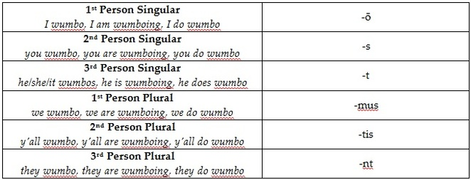 Present tense conjugation rules also amchs latin rh amchslatin weebly
