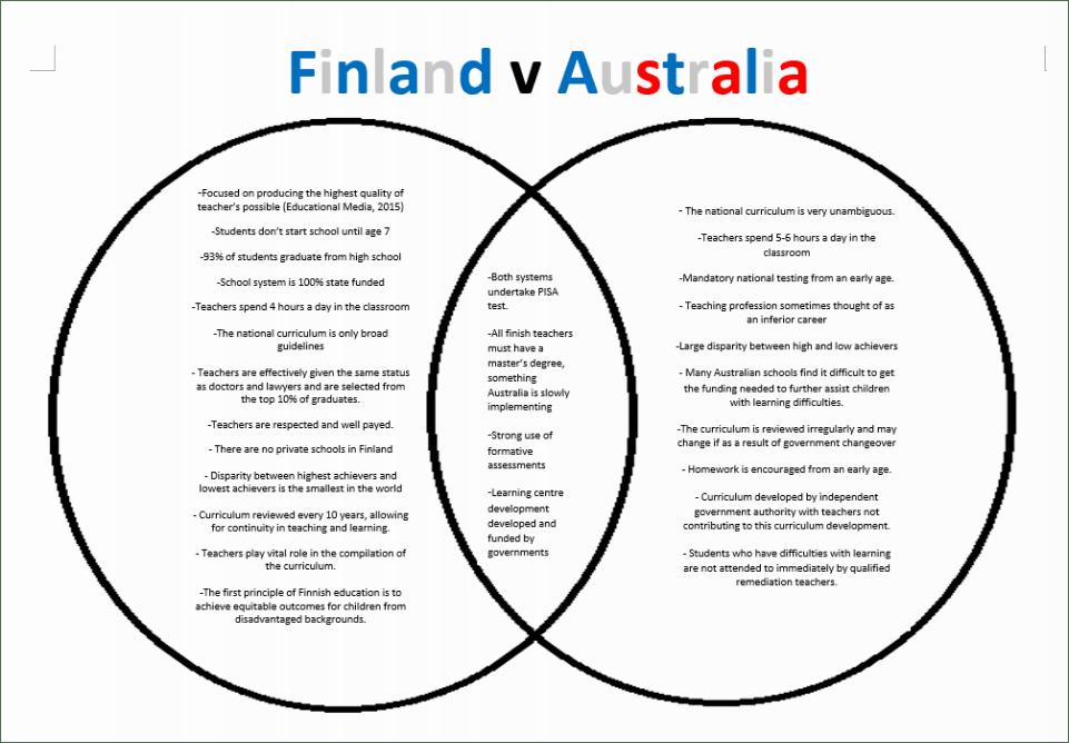Finland vs. Australia