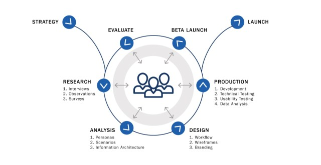 UX UI project lifecycle