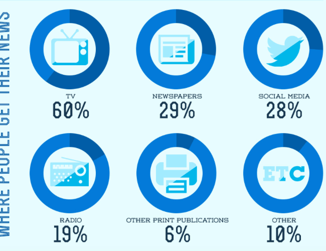 where people get their news, tv 60%, newspapers 29%, social media 28%, radio 19%, other print publications 6%, other 10%