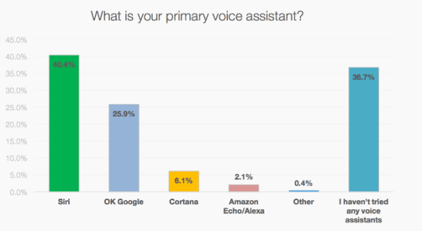voice assistants graph ranking Siri, OK Google, Cortana, Amazon Echo/Alexa, Other, or I haven't tried any voice assistants