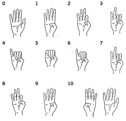 Compter avec ses doigts au Japon_Gestes japonais