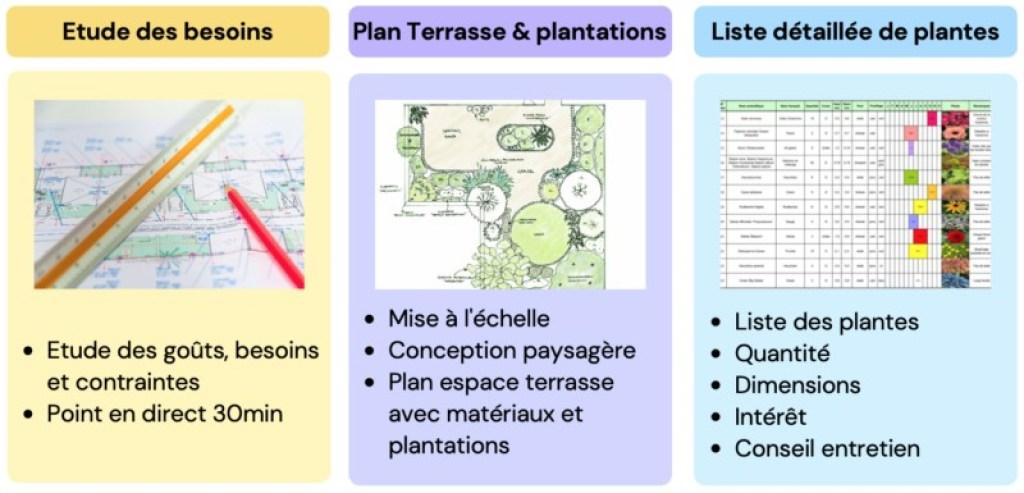 plan d'aménagement de terrasse par paysagiste en ligne