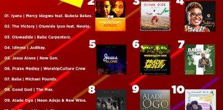 Download Top 10 Trending Gospel Songs In February 2019 Featured On AmenRadio | AmenRadio.net