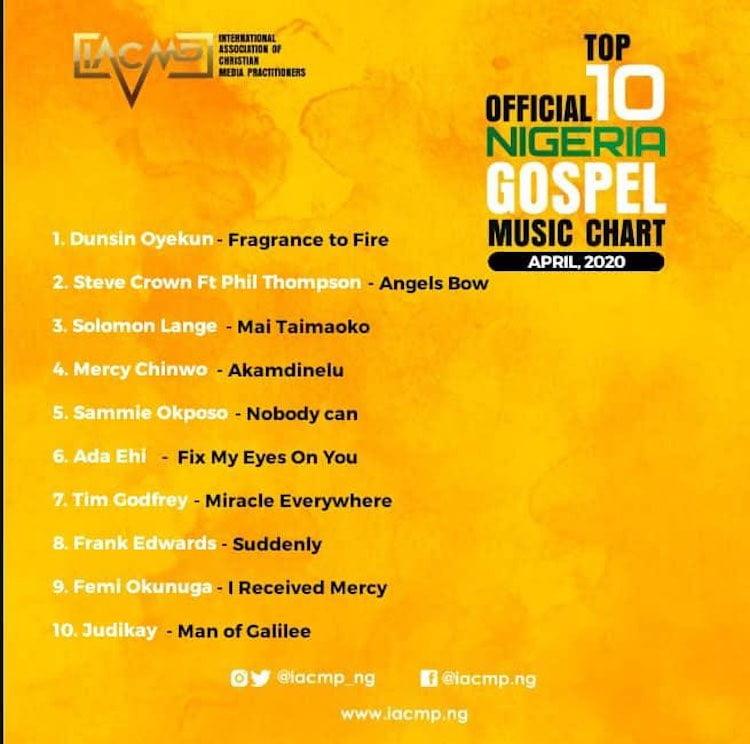 April Gospel Music Top 10 Chart - IACMP