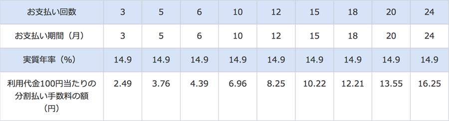 アメックス分割手数料表