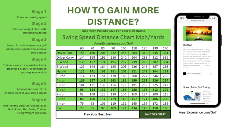 Swing Speed Distance Chart Golf - Best golf training aids – Best Golf training aid for swing plane – Golf Training Equipment – Golf takeaway training aid