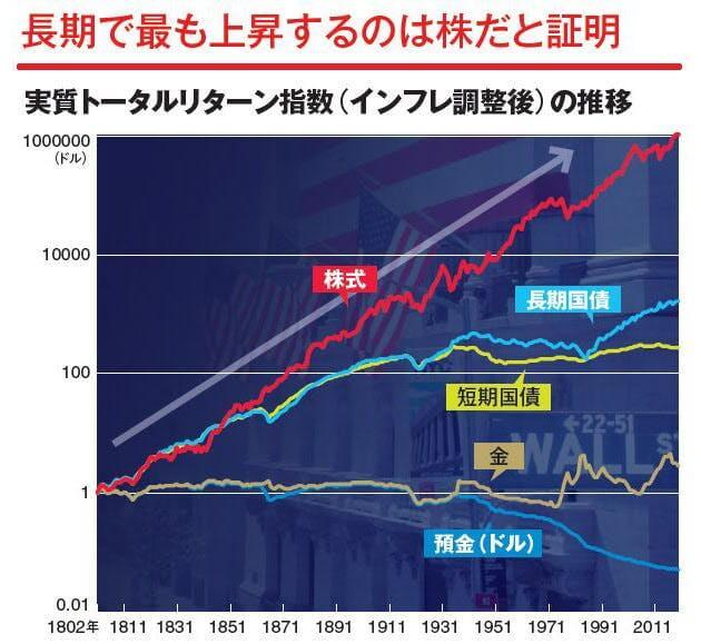 米国株の長期投資