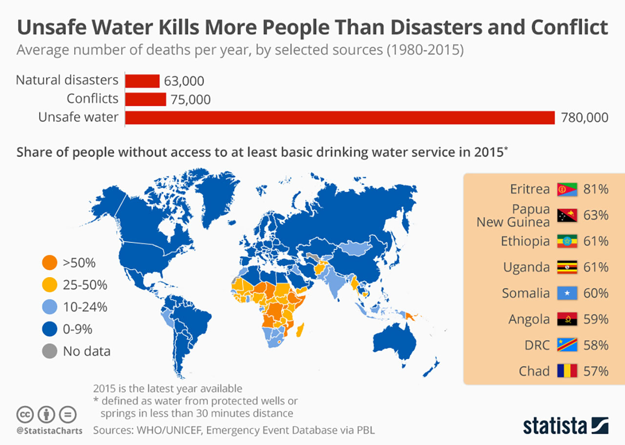 unsafe water kills more