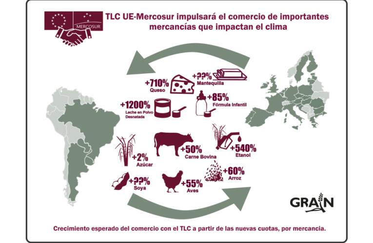 El TLC Mercosur-UE intensificará la crisis climática provocada por la agricultura