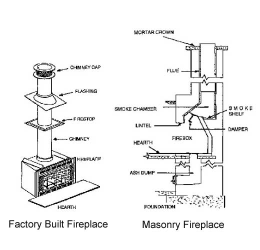 Factory Vs Masonry Fireplaces Portland Or American Chimney