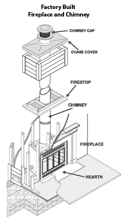 3 Levels of Chimney Inspections  Portland OR  American Chimney