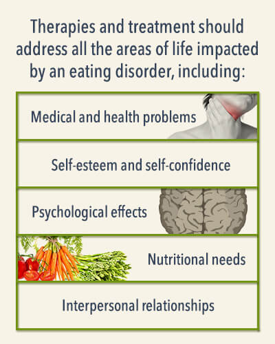 Finding An Eating Disorder Treatment Center