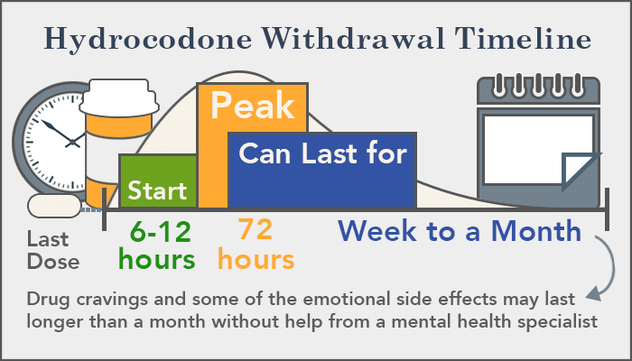 Hydrocodone Withdrawal Timeline Detox Centers And Treatment