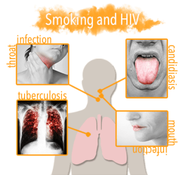effects of smoking and hiv