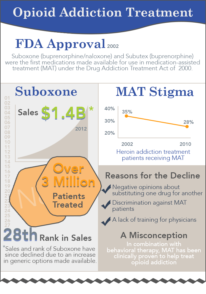 Suboxone Addiction And Abuse Treatments