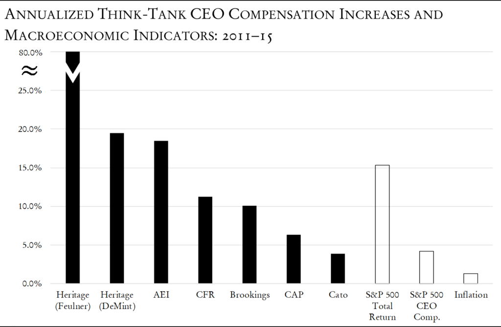 Evaluating Increases in Think-Tank Executive Compensation