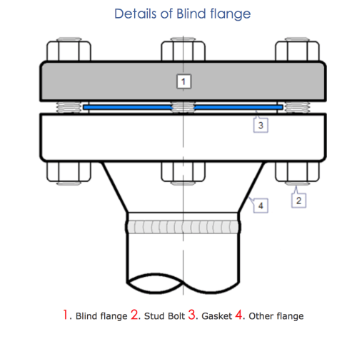small resolution of aaf blind flanges