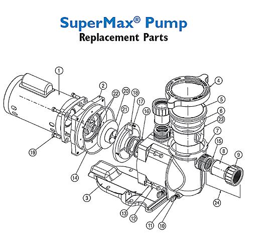Sta-Rite SuperMax Pump