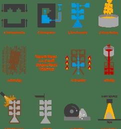 investment casting process steps flow chart [ 1099 x 1201 Pixel ]