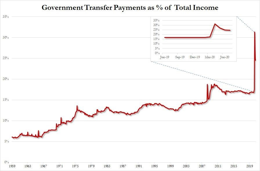 Government Transfer Of Payments Has Soared