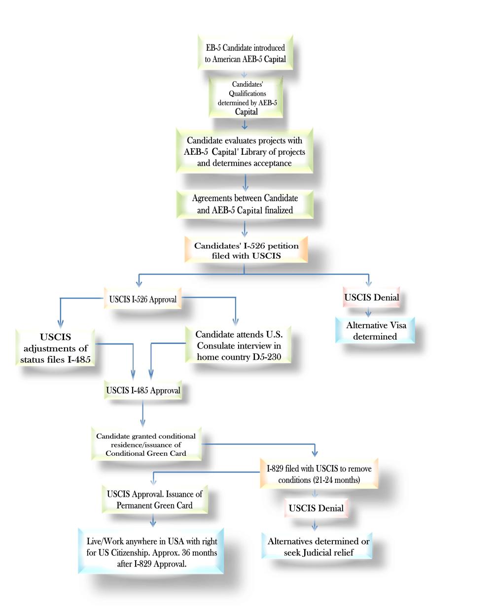 medium resolution of download flow chart pdf